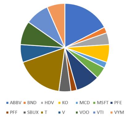 保有数量のグラフ